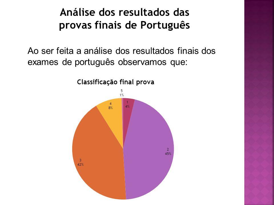Análise dos resultados das provas finais de Português Ao ser feita a análise dos resultados finais dos exames de português observamos que: