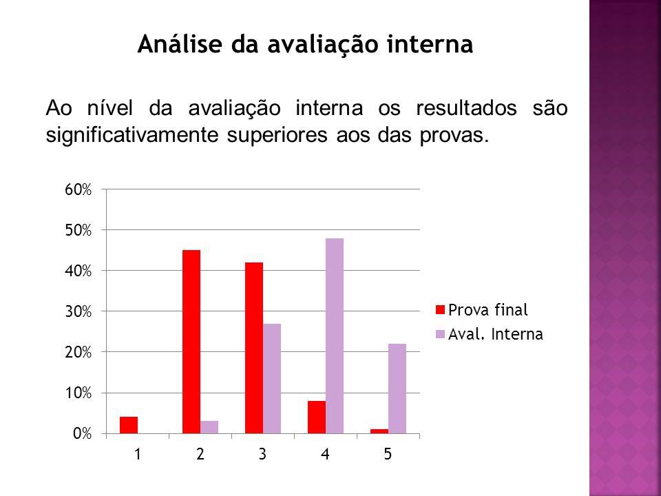 Análise da avaliação interna Ao nível da avaliação interna os resultados são significativamente superiores aos das provas.