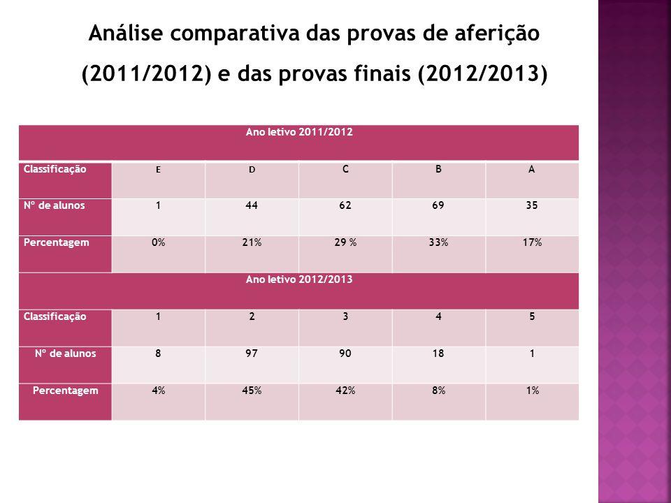 Ano letivo 2011/2012 Classificação ED CBA Nº de alunos144626935 Percentagem0%21%29 %33%17% Ano letivo 2012/2013 Classificação12345 Nº de alunos89790181 Percentagem4%45%42%8%1% Análise comparativa das provas de aferição (2011/2012) e das provas finais (2012/2013)