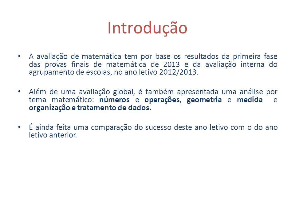 Introdução A avaliação de matemática tem por base os resultados da primeira fase das provas finais de matemática de 2013 e da avaliação interna do agr