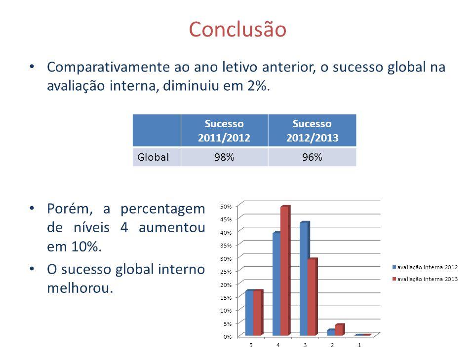 Conclusão Comparativamente ao ano letivo anterior, o sucesso global na avaliação interna, diminuiu em 2%. Sucesso 2011/2012 Sucesso 2012/2013 Global98