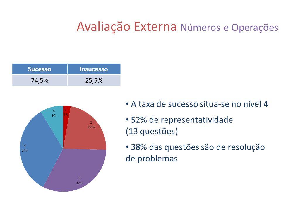 Avaliação Externa Números e Operações SucessoInsucesso 74,5%25,5% A taxa de sucesso situa-se no nível 4 52% de representatividade (13 questões) 38% da