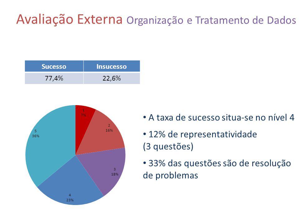 Avaliação Externa Organização e Tratamento de Dados SucessoInsucesso 77,4%22,6% A taxa de sucesso situa-se no nível 4 12% de representatividade (3 que