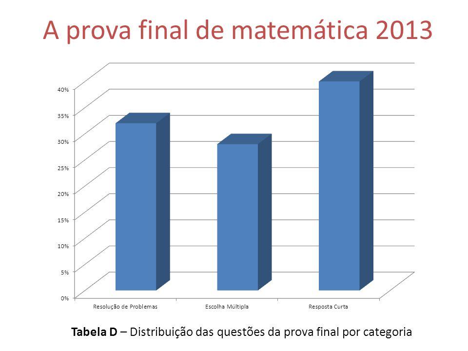 Tabela D – Distribuição das questões da prova final por categoria A prova final de matemática 2013