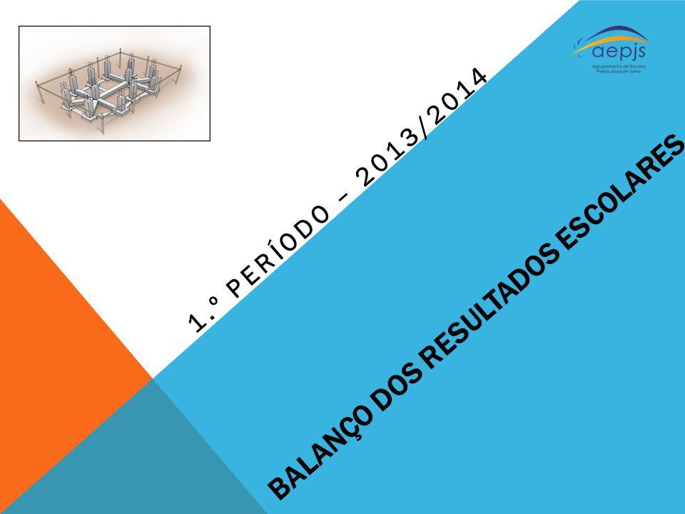 BALANÇO DOS RESULTADOS ESCOLARES 1.º PERÍODO – 2013/2014