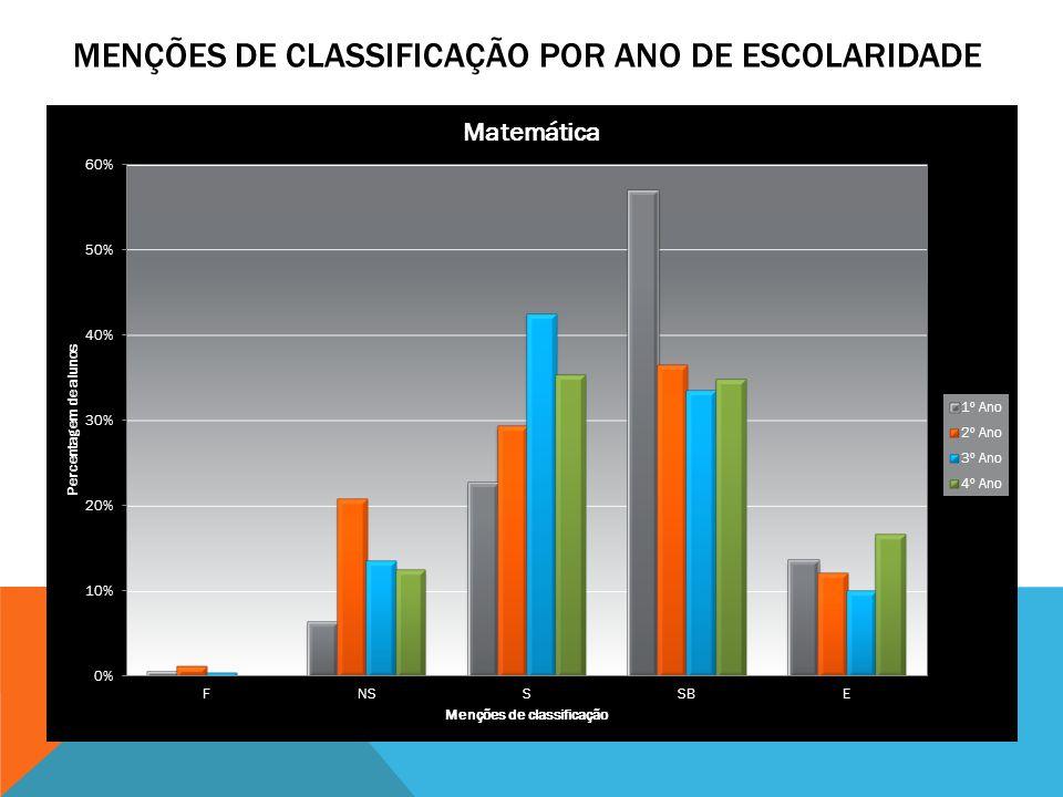 O elevado índice de alunos com menções negativas, no 2.º ano de escolaridade ( Português - 19%; Matemática – 22%), justifica-se grandemente pela fraca fluência de leitura e consequente reduzida compreensão leitora, associada ao facto destes se encontrarem ainda a sistematizar conteúdos de 1.º ano de escolaridade.