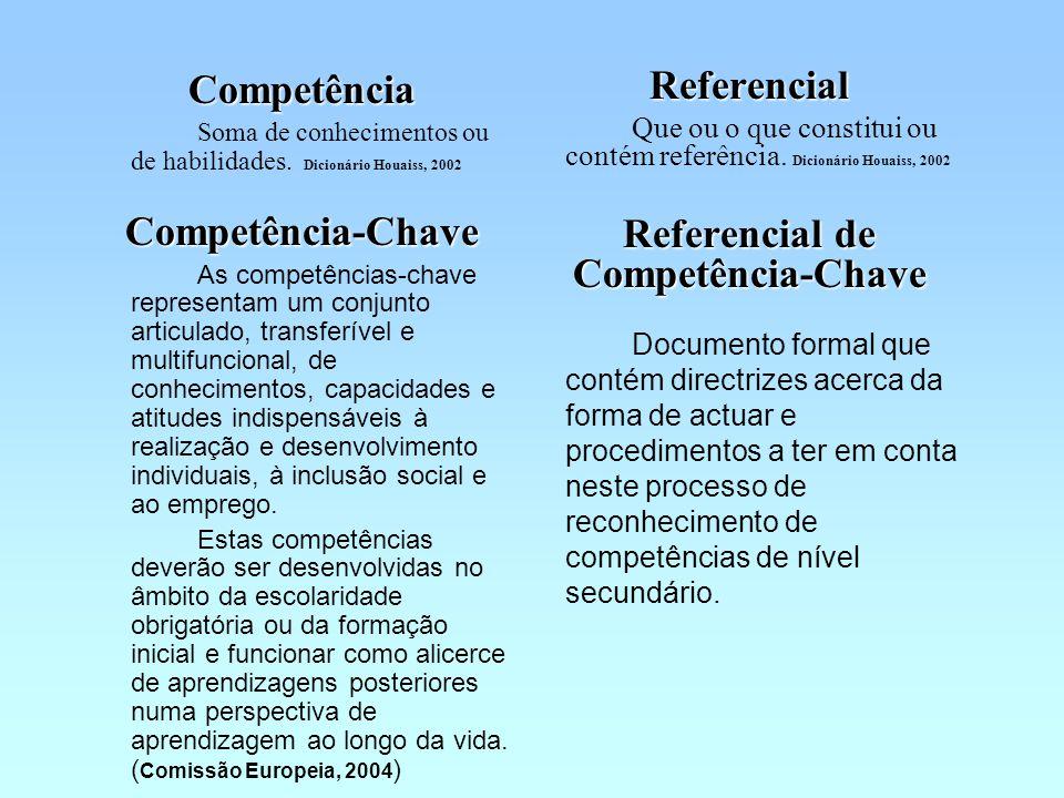 O Referencial de Competências-Chave tem 3 áreas: CLC STC CP Cultura Língua e Comunicação Sociedade, Tecnologia e Ciência Cidadania e Profissionalidade