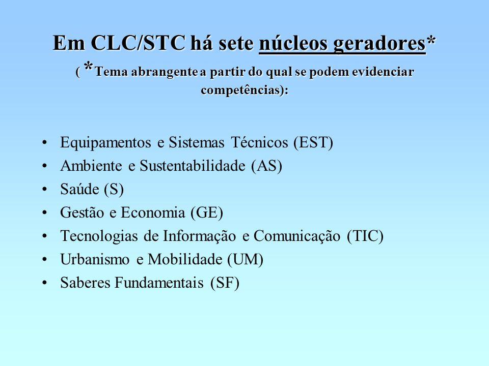 Em CLC/STC há sete núcleos geradores* ( * Tema abrangente a partir do qual se podem evidenciar competências): Equipamentos e Sistemas Técnicos (EST) Ambiente e Sustentabilidade (AS) Saúde (S) Gestão e Economia (GE) Tecnologias de Informação e Comunicação (TIC) Urbanismo e Mobilidade (UM) Saberes Fundamentais (SF)