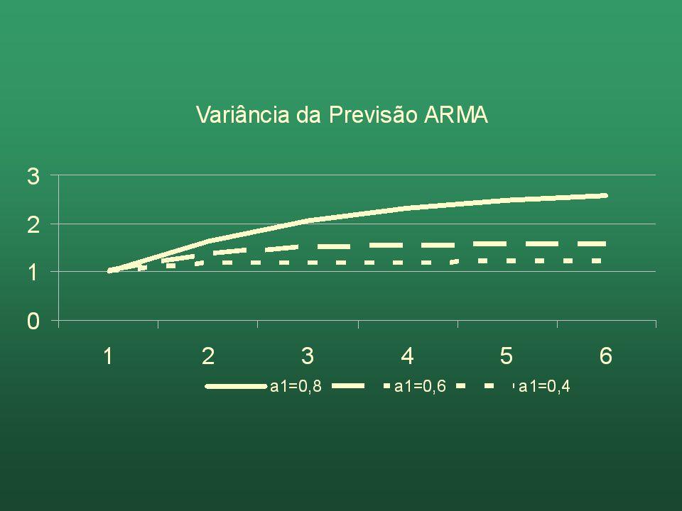 Variância da previsão AR(1) No limite, quando a previsão estiver infinitos períodos à frente, a variância da projeção converge paraNo limite, quando a previsão estiver infinitos períodos à frente, a variância da projeção converge para 2 /(1+a 1 2 ) 2 /(1+a 1 2 ) Isto é, converge para a variância incondicional da série {y t }Isto é, converge para a variância incondicional da série {y t }