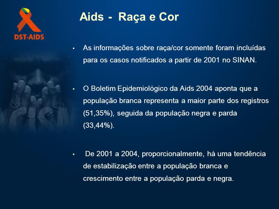 Aids - Raça e Cor As informações sobre raça/cor somente foram incluídas para os casos notificados a partir de 2001 no SINAN. O Boletim Epidemiológico