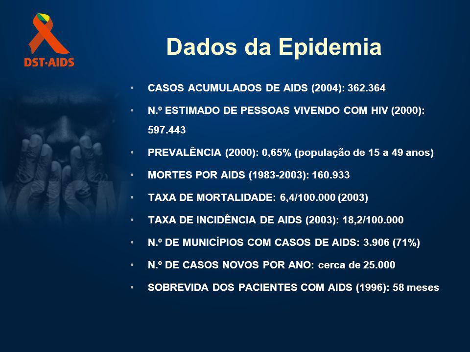 Dados da Epidemia CASOS ACUMULADOS DE AIDS (2004): 362.364 N.º ESTIMADO DE PESSOAS VIVENDO COM HIV (2000): 597.443 PREVALÊNCIA (2000): 0,65% (população de 15 a 49 anos) MORTES POR AIDS (1983-2003): 160.933 TAXA DE MORTALIDADE: 6,4/100.000 (2003) TAXA DE INCIDÊNCIA DE AIDS (2003): 18,2/100.000 N.º DE MUNICÍPIOS COM CASOS DE AIDS: 3.906 (71%) N.º DE CASOS NOVOS POR ANO: cerca de 25.000 SOBREVIDA DOS PACIENTES COM AIDS (1996): 58 meses