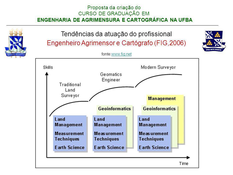 ENGENHARIA DE AGRIMENSURA E CARTOGRÁFICA NA UFBA Proposta da criação do CURSO DE GRADUAÇÃO EM ENGENHARIA DE AGRIMENSURA E CARTOGRÁFICA NA UFBA Tendênc