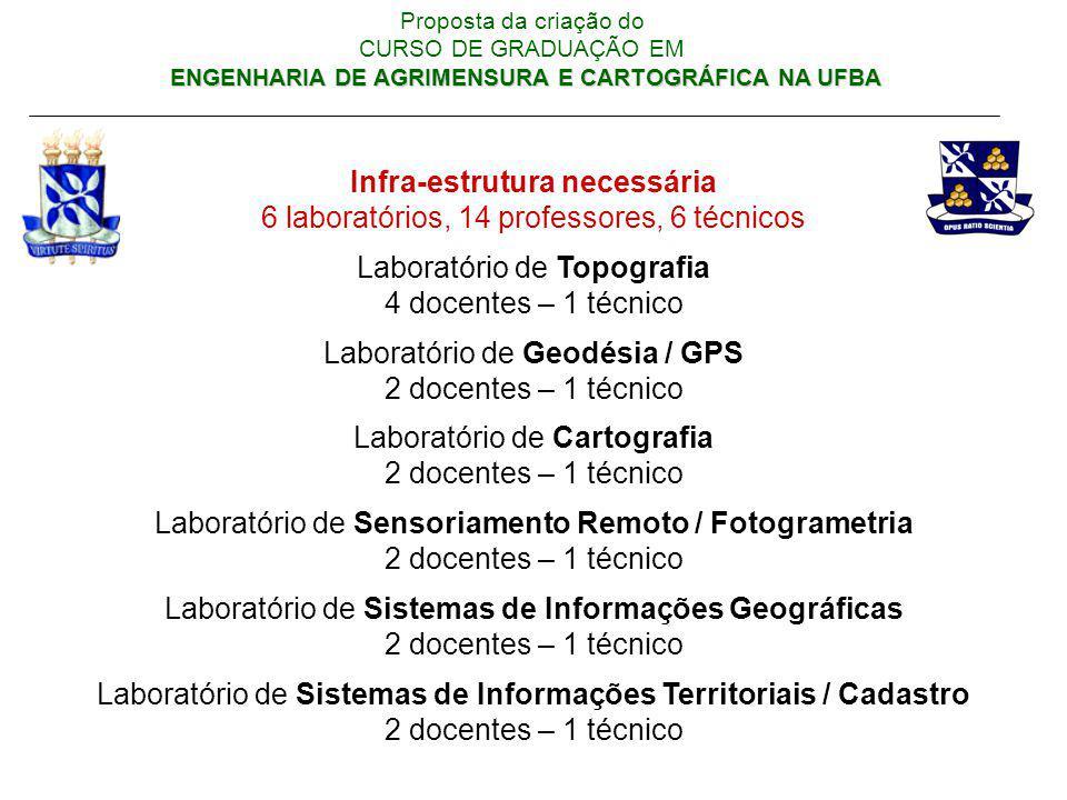 ENGENHARIA DE AGRIMENSURA E CARTOGRÁFICA NA UFBA Proposta da criação do CURSO DE GRADUAÇÃO EM ENGENHARIA DE AGRIMENSURA E CARTOGRÁFICA NA UFBA Infra-e