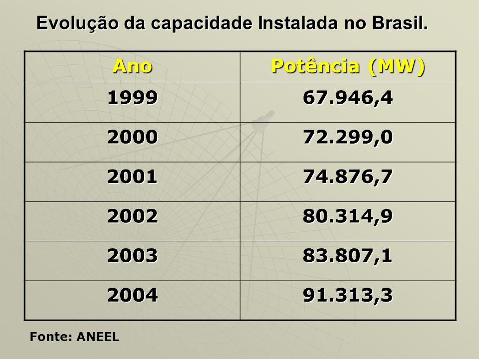 Capacidade instalada até 31/12/2004 TipoQuantidadePotência/MW% UHE14467.777,768,57 UTE76617.506,117,71 PCH2501.219,61,23 CGH17190,10,09 UTN22007,02,03 EOL1128,60,03 SOL10,020,00 Import.88.1708,27 Emerg.542.049,52,07 Total1.40798.848,5100 Fonte: ANEEL