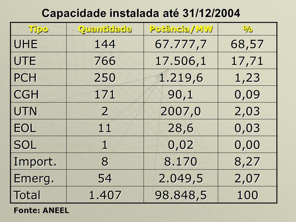 Capacidade instalada até 31/12/2004 TipoQuantidadePotência/MW% UHE14467.777,768,57 UTE76617.506,117,71 PCH2501.219,61,23 CGH17190,10,09 UTN22007,02,03