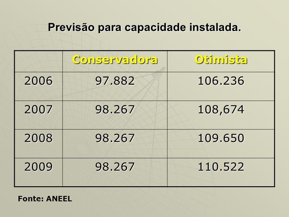 Previsão para capacidade instalada. ConservadoraOtimista 200697.882106.236 200798.267108,674 200898.267109.650 200998.267110.522 Fonte: ANEEL