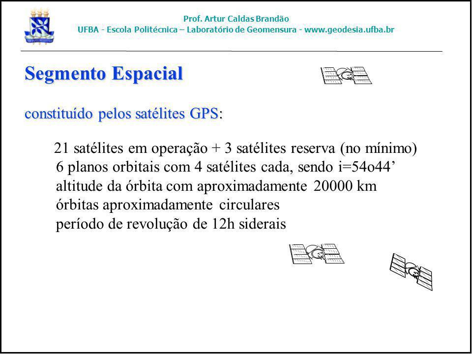 Segmento Espacial constituído pelos satélites GPS: 21 satélites em operação + 3 satélites reserva (no mínimo) 6 planos orbitais com 4 satélites cada,