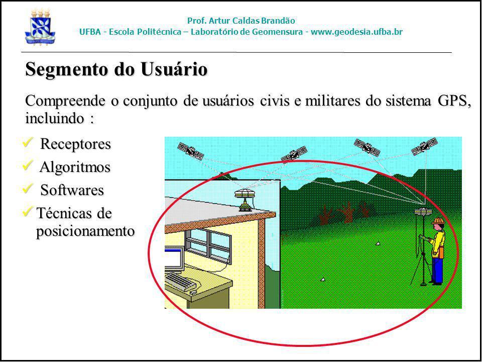 Segmento do Usuário Compreende o conjunto de usuários civis e militares do sistema GPS, incluindo : Receptores Receptores Algoritmos Algoritmos Softwa