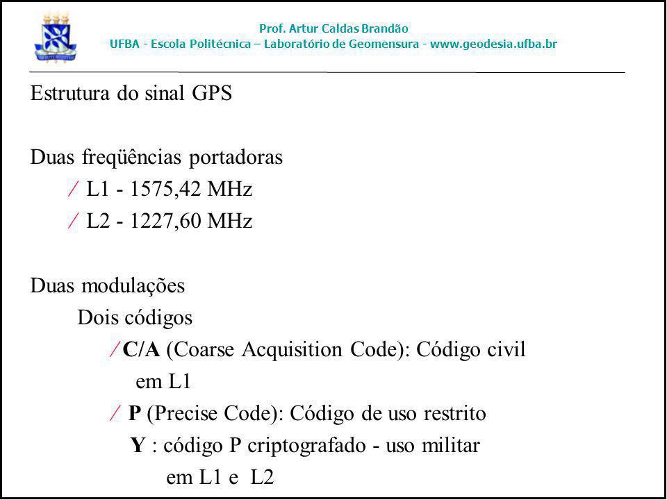 Estrutura do sinal GPS Duas freqüências portadoras ¤ L1 - 1575,42 MHz ¤ L2 - 1227,60 MHz Duas modulações Dois códigos ¤ C/A (Coarse Acquisition Code):