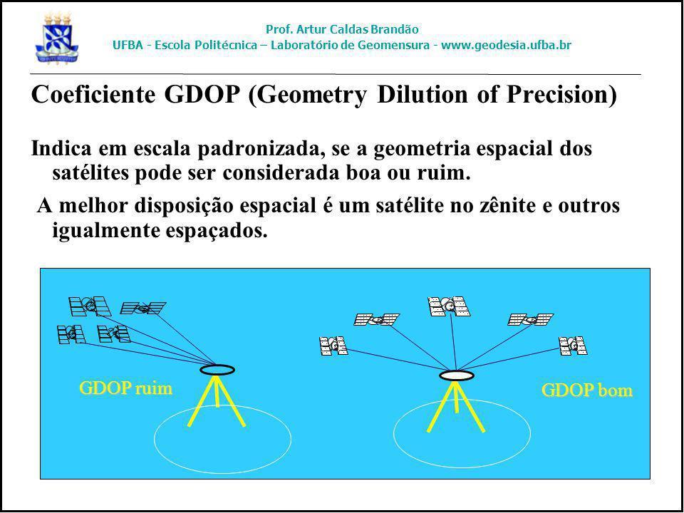 Coeficiente GDOP (Geometry Dilution of Precision) Indica em escala padronizada, se a geometria espacial dos satélites pode ser considerada boa ou ruim