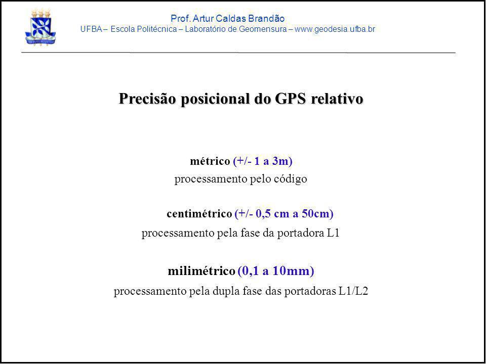 Precisão posicional do GPS relativo métrico (+/- 1 a 3m) processamento pelo código centimétrico (+/- 0,5 cm a 50cm) processamento pela fase da portado