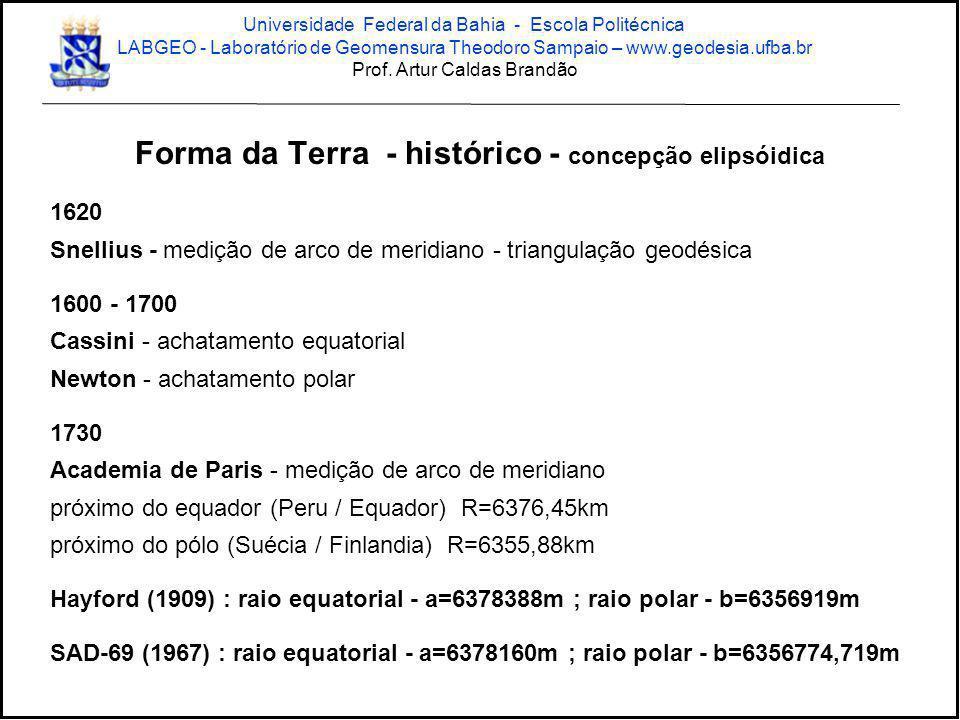 Navegação GIS Topográfico Geodésico Geodésico Tipos de Receptores GPS Prof.
