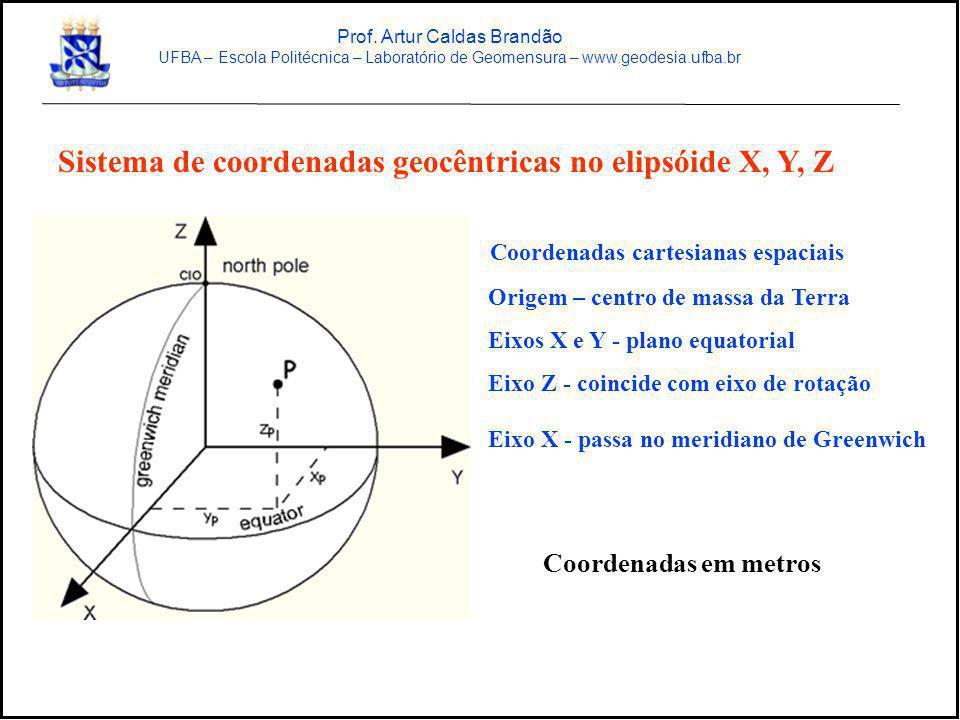 Sistema de coordenadas geocêntricas no elipsóide X, Y, Z Coordenadas cartesianas espaciais Origem – centro de massa da Terra Eixos X e Y - plano equat