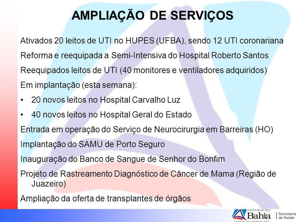 AMPLIAÇÃO DE SERVIÇOS Ativados 20 leitos de UTI no HUPES (UFBA), sendo 12 UTI coronariana Reforma e reequipada a Semi-Intensiva do Hospital Roberto Sa