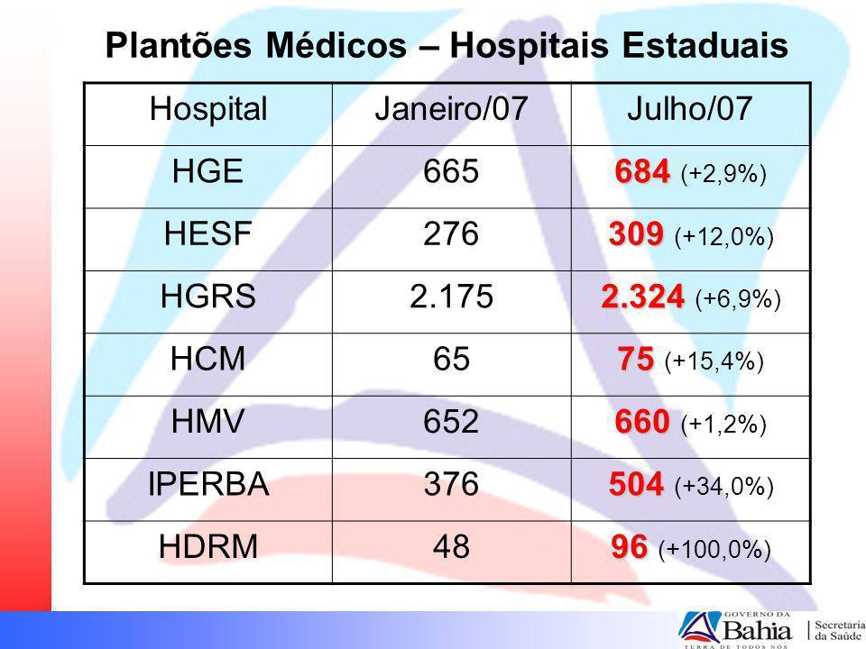 Plantões Médicos – Hospitais Estaduais HospitalJaneiro/07Julho/07 HGE665 684 684 (+2,9%) HESF276 309 309 (+12,0%) HGRS2.175 2.324 2.324 (+6,9%) HCM65