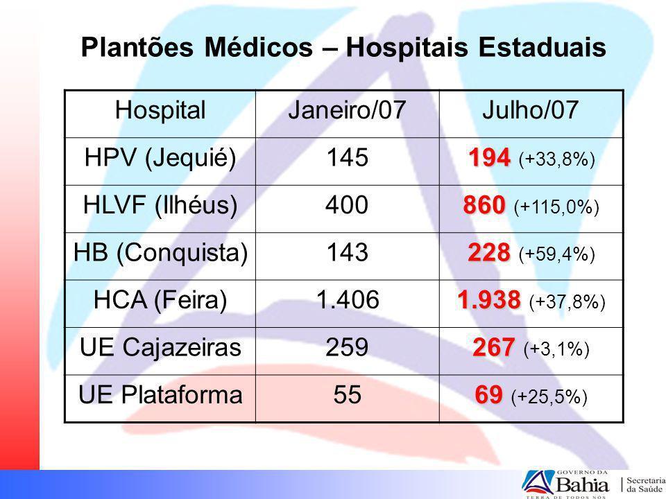 Plantões Médicos – Hospitais Estaduais HospitalJaneiro/07Julho/07 HPV (Jequié)145 194 194 (+33,8%) HLVF (Ilhéus)400 860 860 (+115,0%) HB (Conquista)14