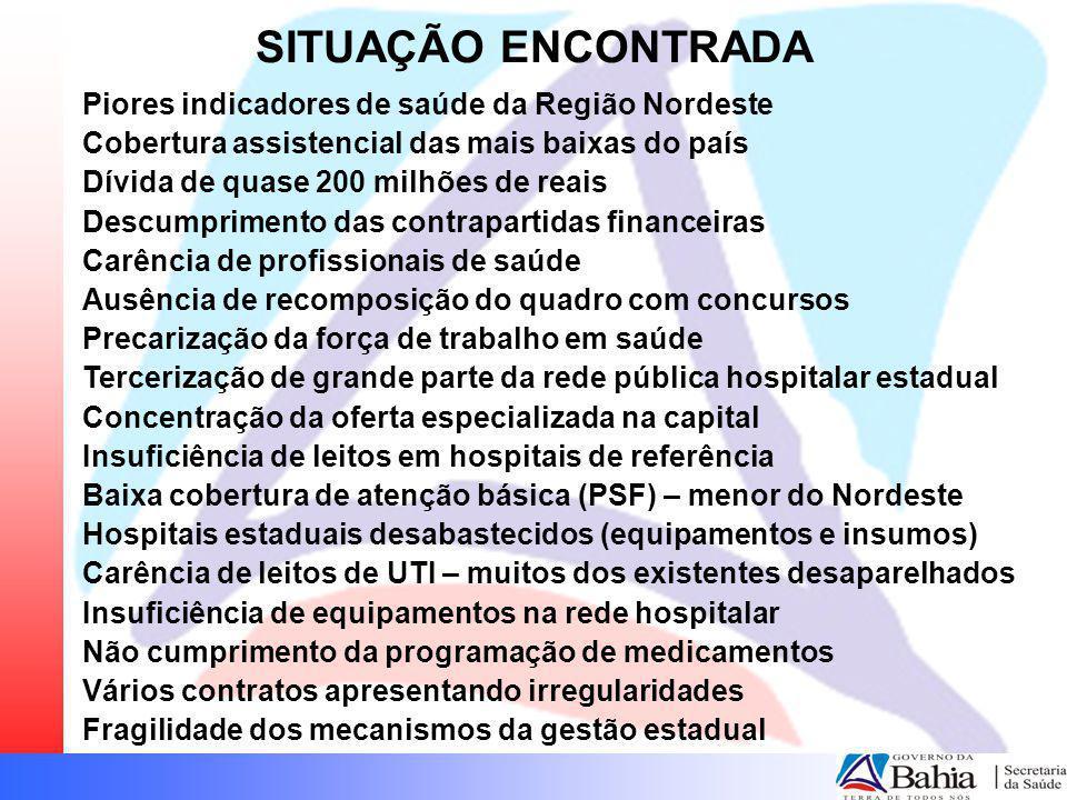 SITUAÇÃO ENCONTRADA Piores indicadores de saúde da Região Nordeste Cobertura assistencial das mais baixas do país Dívida de quase 200 milhões de reais