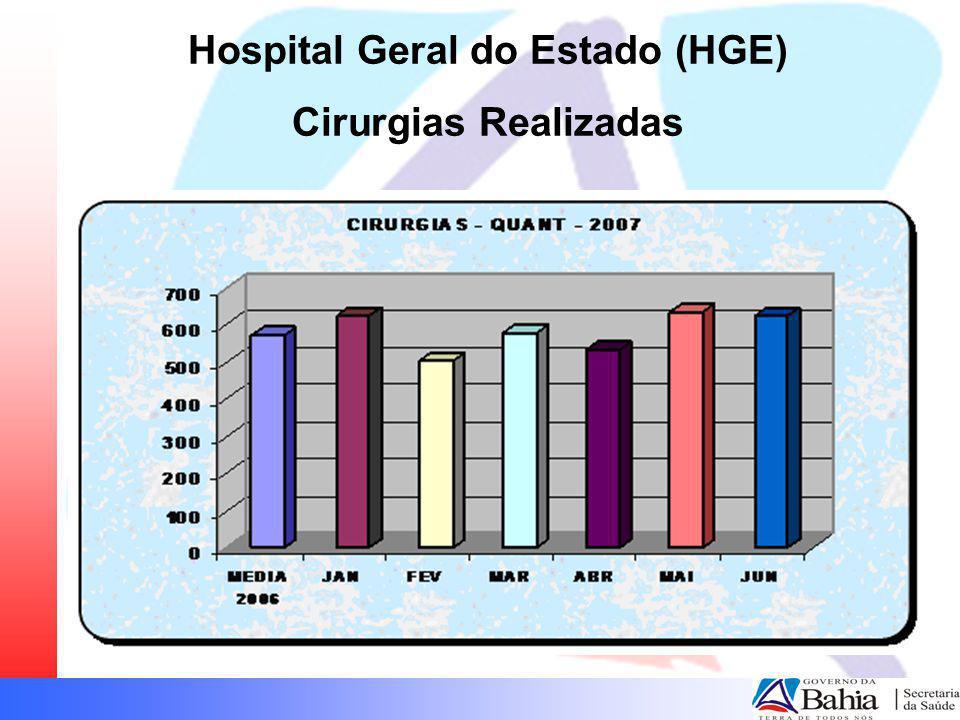 Hospital Geral do Estado (HGE) Cirurgias Realizadas