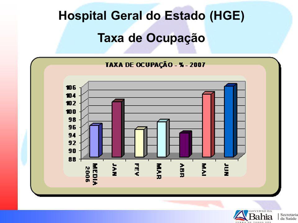 Hospital Geral do Estado (HGE) Taxa de Ocupação