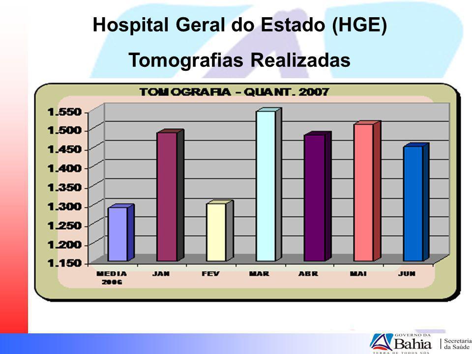 Hospital Geral do Estado (HGE) Tomografias Realizadas