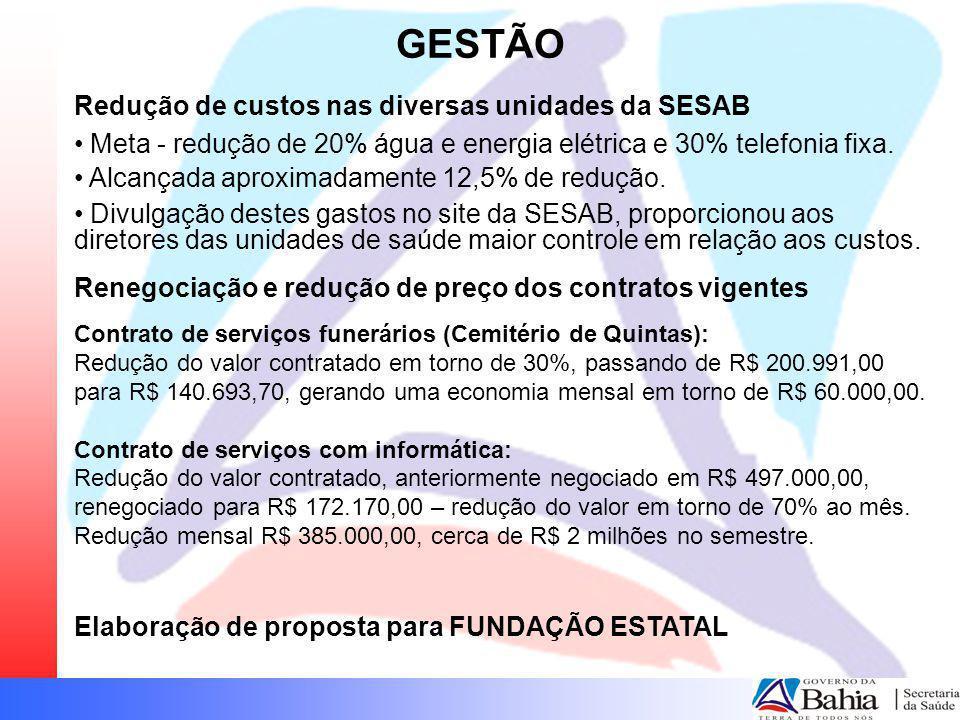 GESTÃO Redução de custos nas diversas unidades da SESAB Meta - redução de 20% água e energia elétrica e 30% telefonia fixa. Alcançada aproximadamente