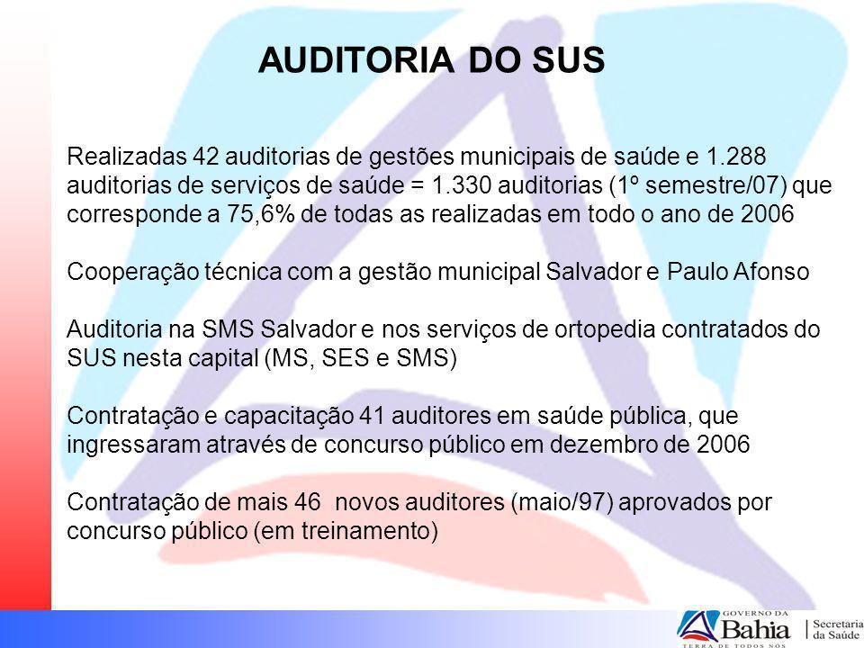 AUDITORIA DO SUS Realizadas 42 auditorias de gestões municipais de saúde e 1.288 auditorias de serviços de saúde = 1.330 auditorias (1º semestre/07) q