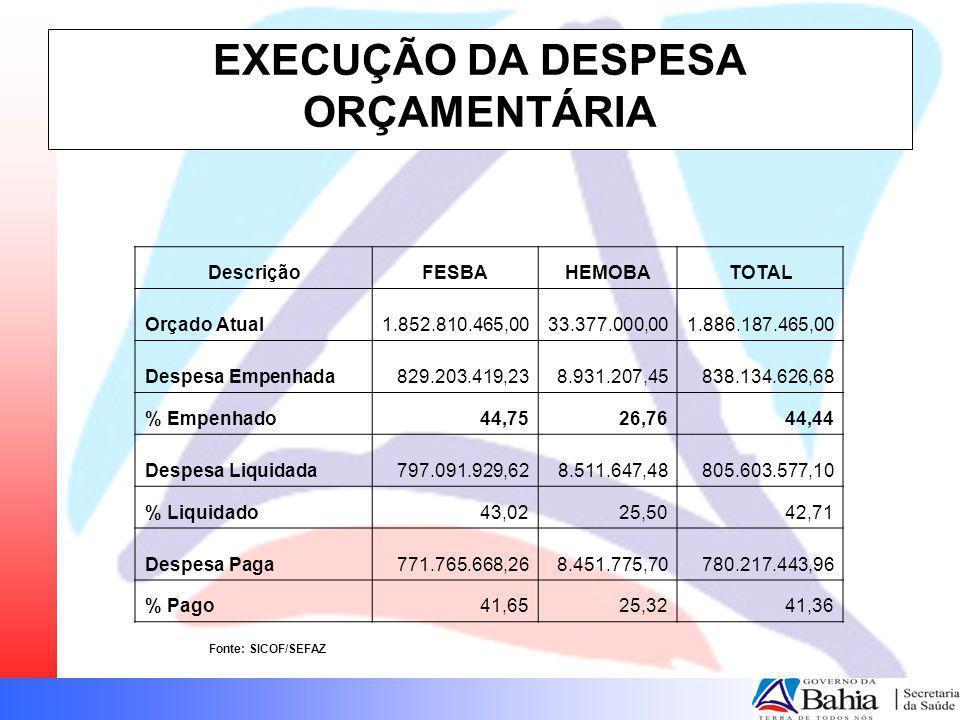 EXECUÇÃO DA DESPESA ORÇAMENTÁRIA DescriçãoFESBAHEMOBATOTAL Orçado Atual1.852.810.465,0033.377.000,001.886.187.465,00 Despesa Empenhada829.203.419,238.
