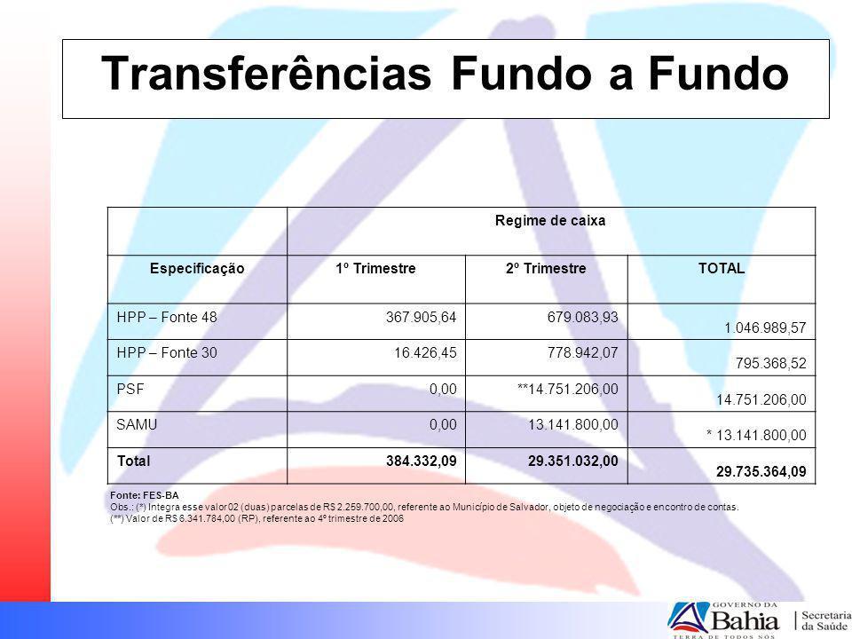 Transferências Fundo a Fundo Regime de caixa Especificação1º Trimestre2º TrimestreTOTAL HPP – Fonte 48367.905,64679.083,93 1.046.989,57 HPP – Fonte 30