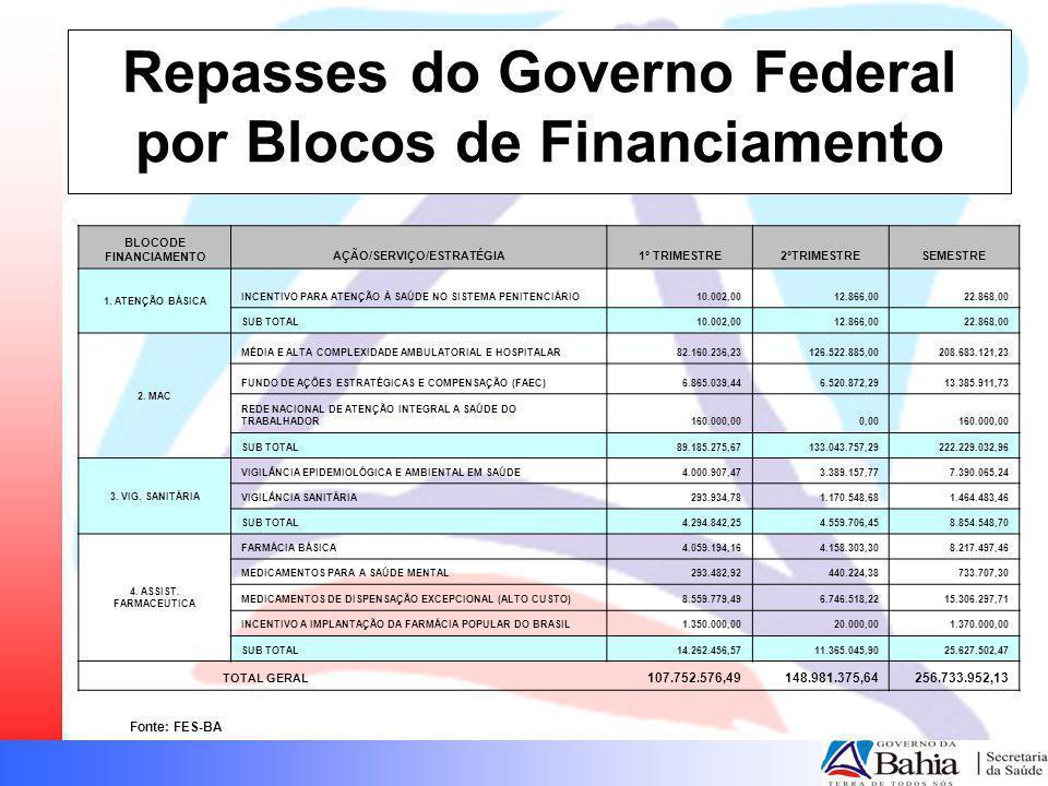 Repasses do Governo Federal por Blocos de Financiamento BLOCODE FINANCIAMENTOAÇÃO/SERVIÇO/ESTRATÉGIA1º TRIMESTRE2ºTRIMESTRESEMESTRE 1. ATENÇÃO BÁSICA