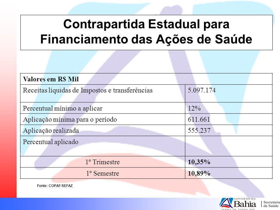 Contrapartida Estadual para Financiamento das Ações de Saúde Fonte: COPAF/SEFAZ Valores em R$ Mil Receitas líquidas de Impostos e transferências5.097.