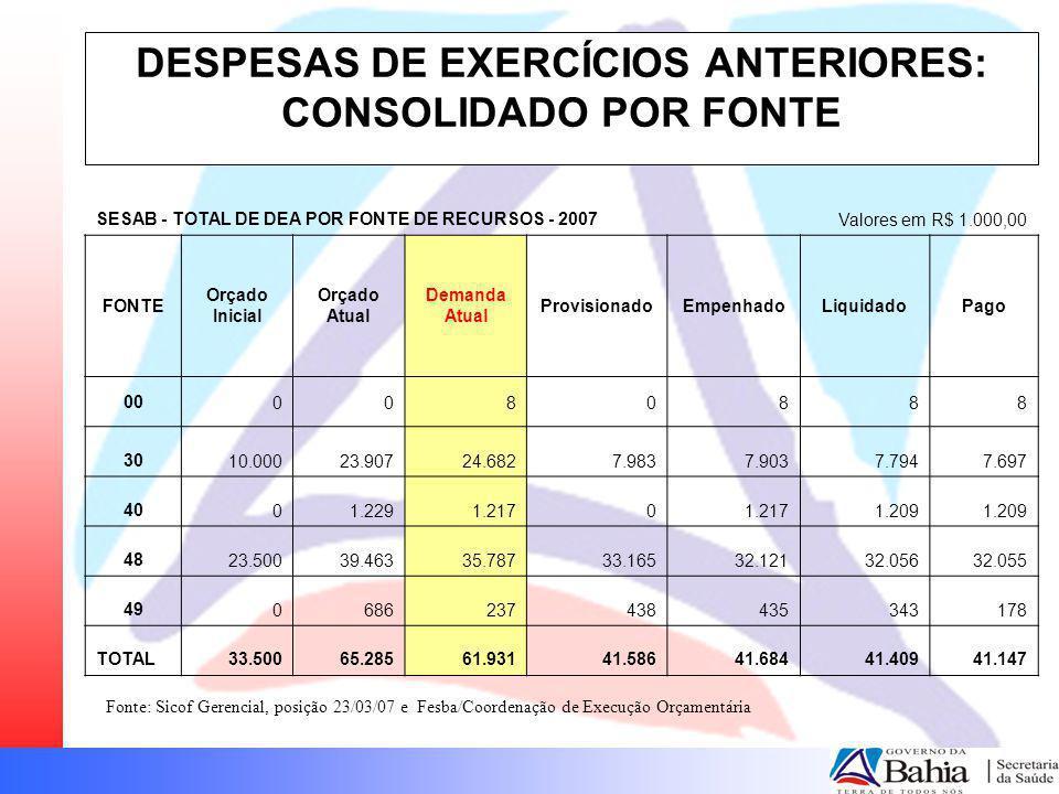 DESPESAS DE EXERCÍCIOS ANTERIORES: CONSOLIDADO POR FONTE SESAB - TOTAL DE DEA POR FONTE DE RECURSOS - 2007Valores em R$ 1.000,00 FONTE Orçado Inicial