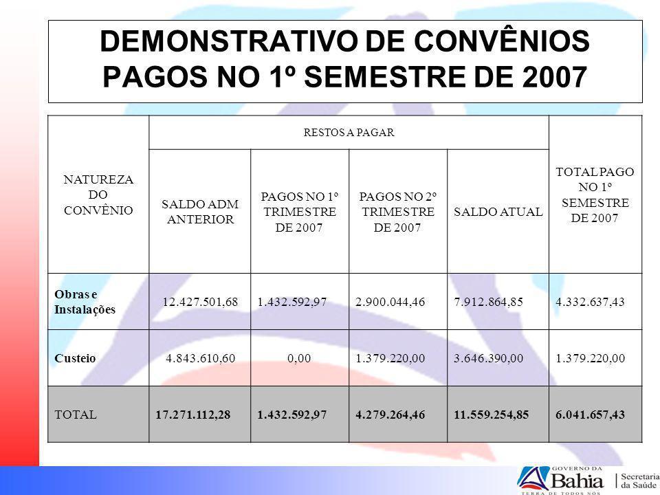 DEMONSTRATIVO DE CONVÊNIOS PAGOS NO 1º SEMESTRE DE 2007 NATUREZA DO CONVÊNIO RESTOS A PAGAR TOTAL PAGO NO 1º SEMESTRE DE 2007 SALDO ADM ANTERIOR PAGOS