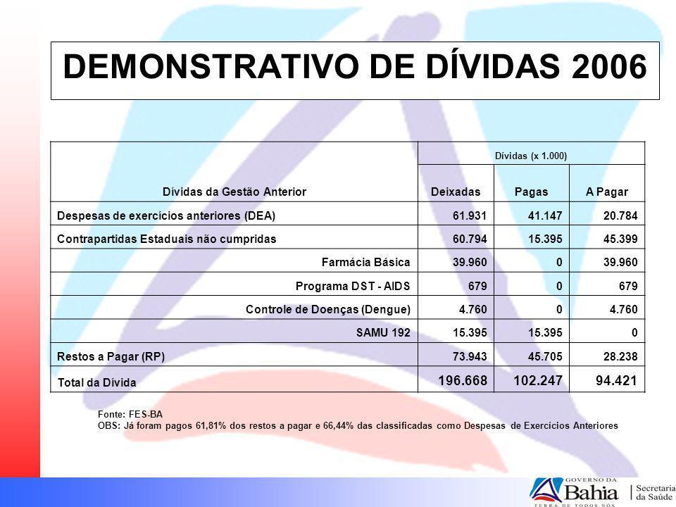 DEMONSTRATIVO DE DÍVIDAS 2006 Dívidas da Gestão Anterior Dívidas (x 1.000) DeixadasPagasA Pagar Despesas de exercícios anteriores (DEA)61.93141.14720.