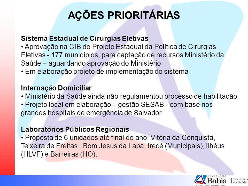 AÇÕES PRIORITÁRIAS Sistema Estadual de Cirurgias Eletivas Aprovação na CIB do Projeto Estadual da Política de Cirurgias Eletivas - 177 municípios, par