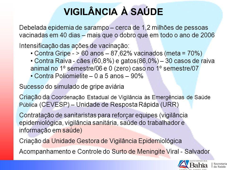 Coeficiente de Incidência das Meningites por Forma Clínica, Bahia, 2002 - 2007* SINAN/DIS/SUVISA Até julho