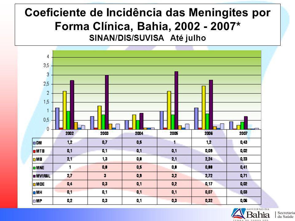 CONTRATAÇÃO DE PROFISSIONAIS Processo Seletivo REDA para médicos no Estado da Bahia, realizado em março/abril de 2007 - 2.955 postos de trabalho para médicos nas diversas especialidades na rede assistencial (ambulatorial e hospitalar) – não renovação de 2 dos 3 contratos com a COOPAMED Contratados 536 profissionais concursados em 2005, convocação de mais 73 em final de julho e mais 485 em agosto Preparação de processo seletivo para contratação temporária de profissionais para unidades do interior do Estado (outras categorias profissionais) Política de desprecarização dos vínculos, seleção e formação dos agentes comunitários de saúde e de combate às endemias Seleção para residências – 334 médicos e 124 de outras profissões