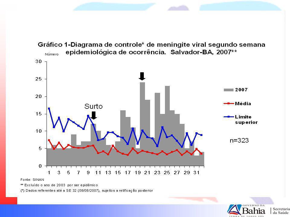 172 casos investigados ocorridos entre a 20ª e a 32ª semanas epidemiológicas