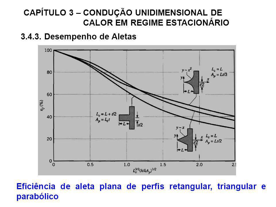 CAPÍTULO 3 – CONDUÇÃO UNIDIMENSIONAL DE CALOR EM REGIME ESTACIONÁRIO 3.4.3. Desempenho de Aletas Eficiência de aleta plana de perfis retangular, trian