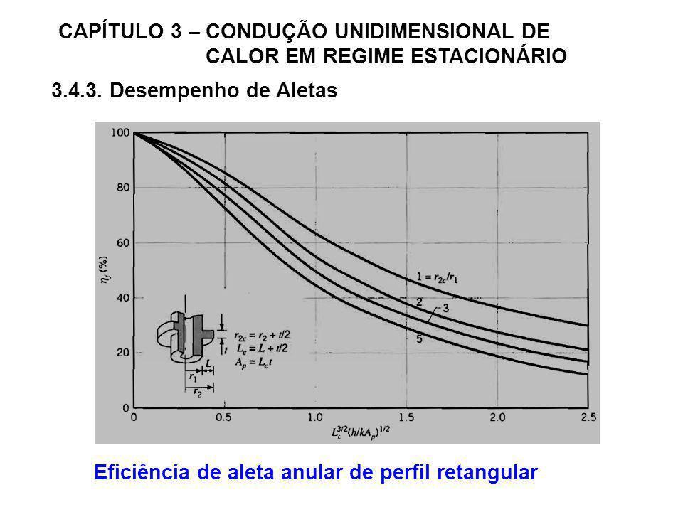 CAPÍTULO 3 – CONDUÇÃO UNIDIMENSIONAL DE CALOR EM REGIME ESTACIONÁRIO 3.4.3. Desempenho de Aletas Eficiência de aleta anular de perfil retangular