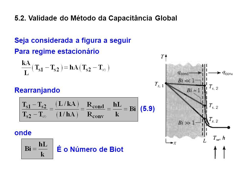 Seja considerada a figura a seguir 5.2. Validade do Método da Capacitância Global Para regime estacionário Rearranjando onde É o Número de Biot (5.9)